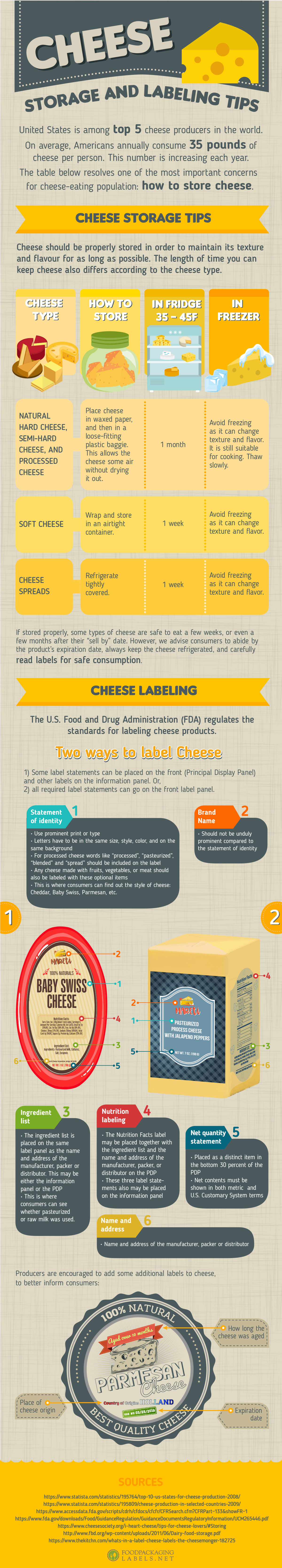 cheese labeling and storage tips